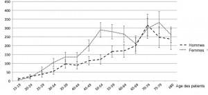 Le syndrome du canal carpien est de plus en plus fréquent avec l'âge. Les femmes sont plus souvent atteintes en raison d'un pic vers la cinquantaine. d'après English 2015